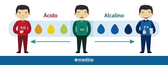 La Alcalinidad